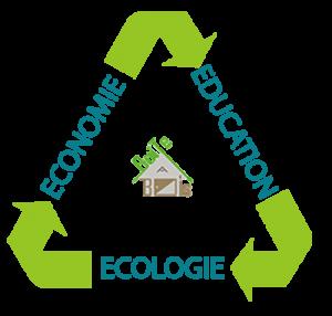 valeurs de boite a bois : économie éducation et écologie